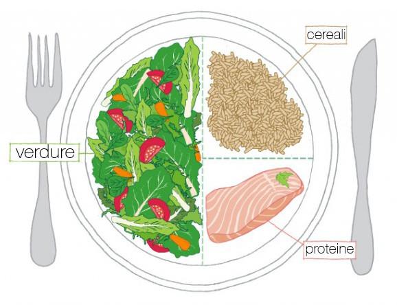 dieta sana per dimagrire