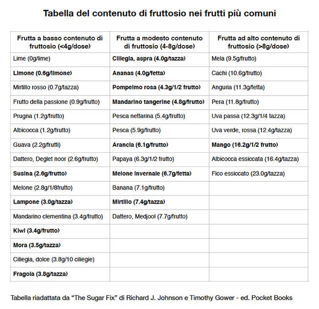 fruttosio-nella-frutta