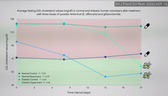 LDL loves bad cholesterol